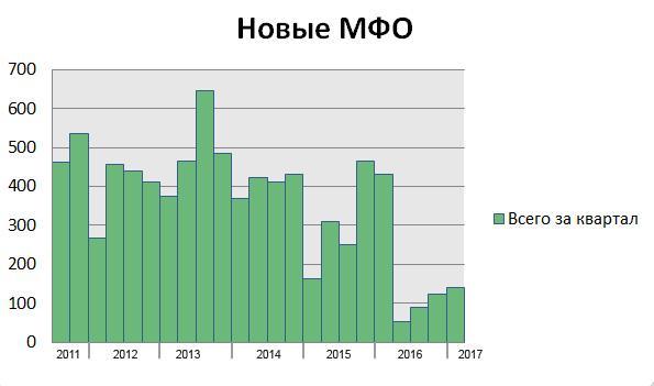 новые МФО -график
