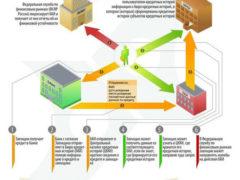 Как исправить кредитную историю через МФО