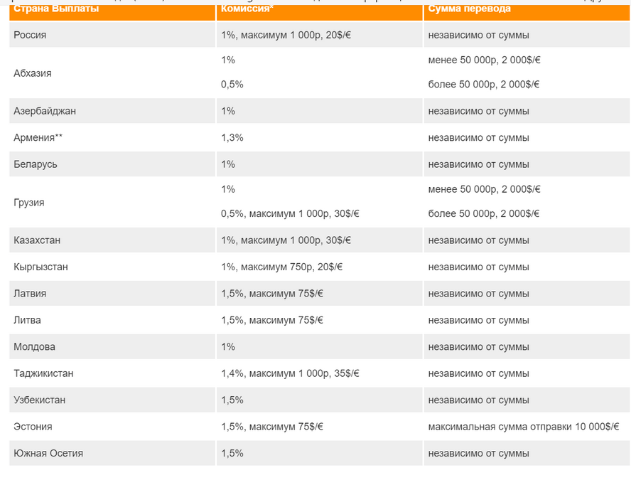 Лимиты системы Контакт в странах ближнего зарубежья