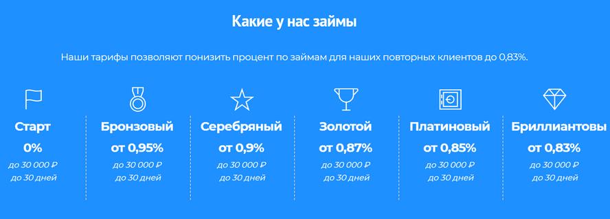 займы онлайн под 0 для новых клиентоввзять потребительский кредит в минске