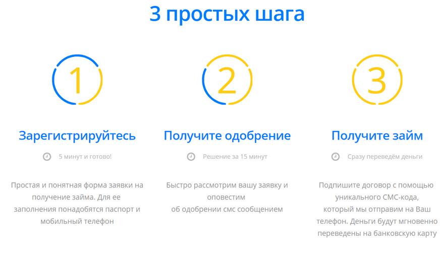инструкция по оформлению займа Finza - 3 простых шага