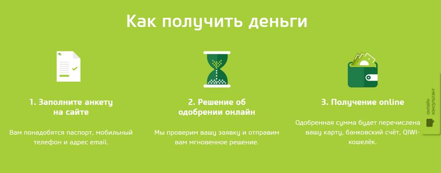 Vivus займ - инструкция для получения денег