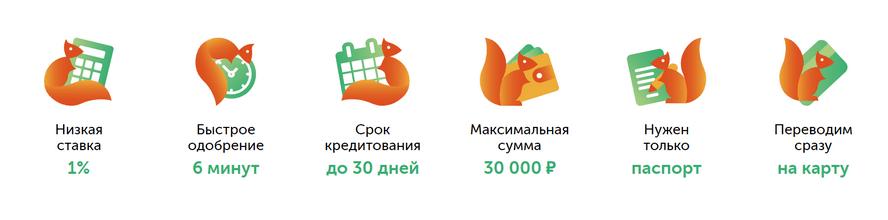 Преимущества и условия займов от БелкаКредит