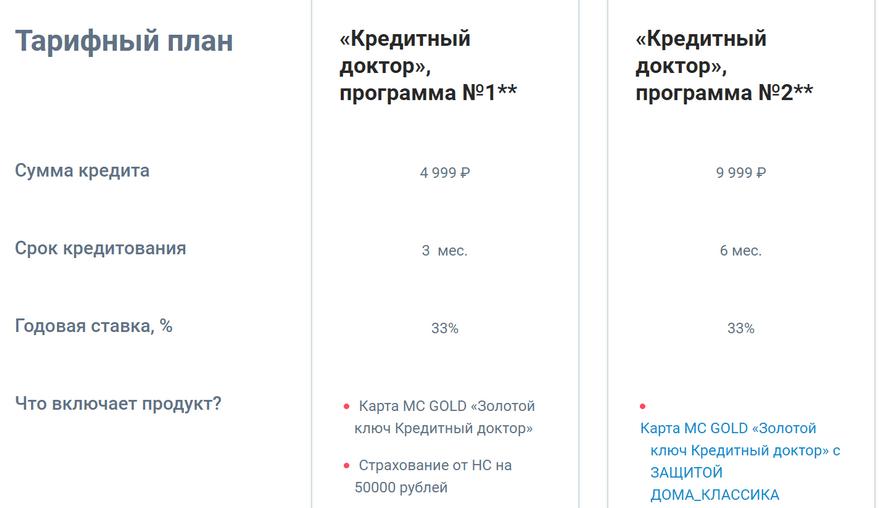 Кредитный доктор Совкомбанка - этапы оформления и условия