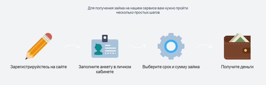 Схема заключения договора сотрудничества с сервисом Занималов ру