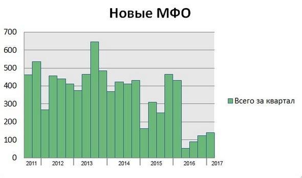 новые МФО - график
