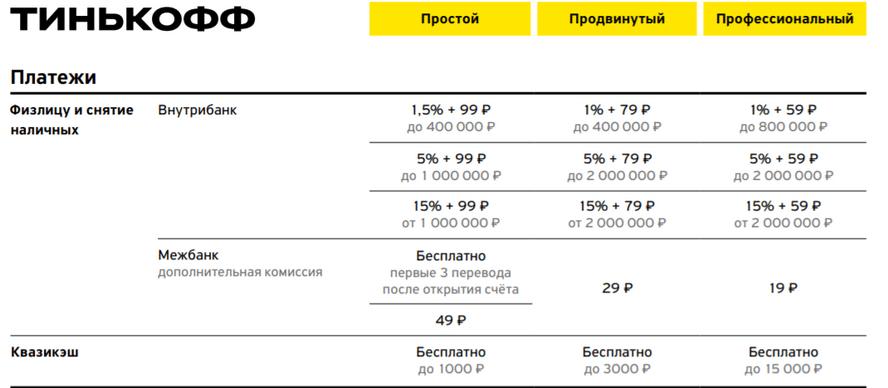 Тарифы на открытие РКО Тинькофф - сколько стоит каждый пакет