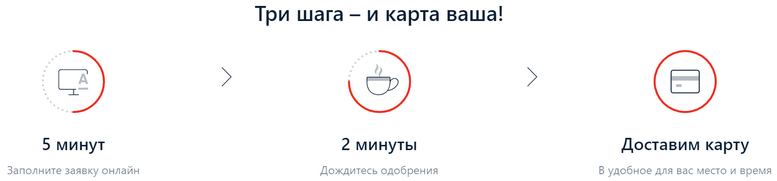 Кредитка АльфаБанка 100 дней без % - как заказать без визита в отделение