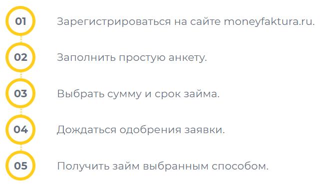 Инструкция по регистрации личного кабинета MoneyFaktura