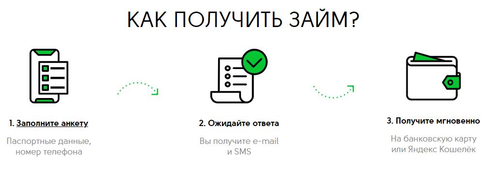 Инструкция по заполнению онлайн заявки и регистрации личного кабинета Кэш Ю Финанс