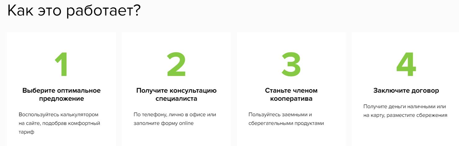 Инструкция по оформлению договора с КПК Сибирский Капитал