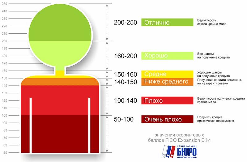 Шкала скоринговой оценки профиля заемщика от Бюро кредитных историй